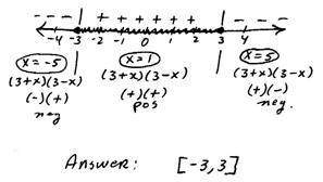 OpenAlgebra.com: sign chart