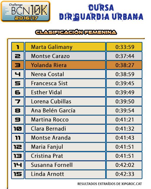 Clasificación Femenina - Cursa DIR  - Guàrdia Urbana 2017