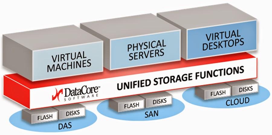 George Texeira CEO de Datacore : « SANSymphony facilite le déploiement d'un SAN virtuel »