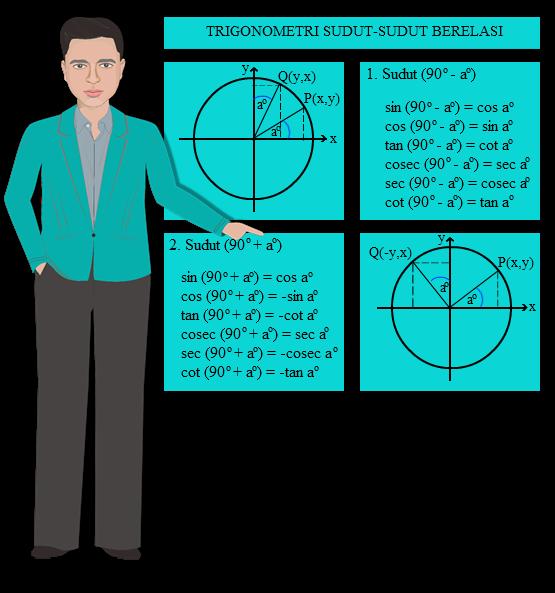 sudut yang terdapat korelasi satu sama lain menyerupai jumlah atau selisih KUMPULAN SOAL DAN PEMBAHASAN TRIGONOMETRI SUDUT BERELASI