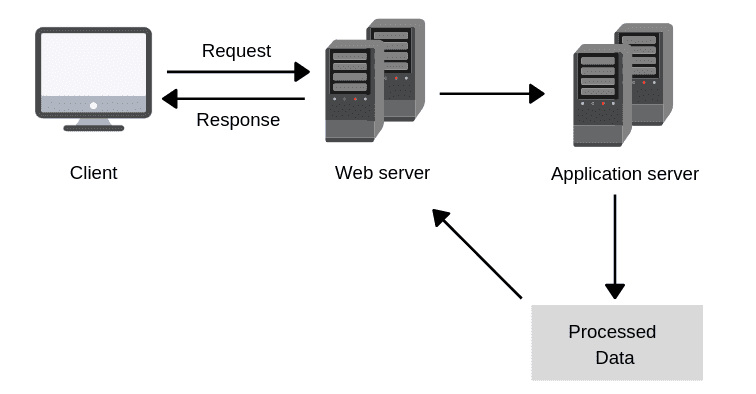 web-application-working-in-hindi