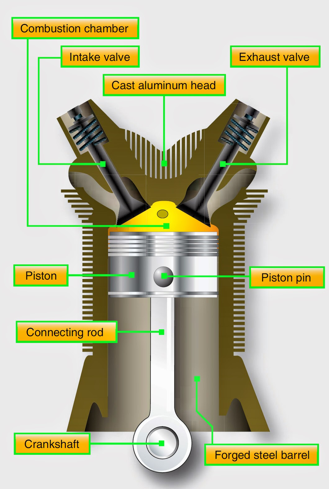 Cylinders Heads Barrels And Numbering Reciprocating