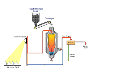 Concentrated Solar Thermal (CST) Coal/Biomass Gasifier