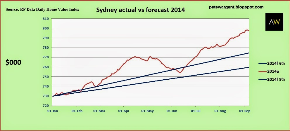 sydney actual vs forecast 2014