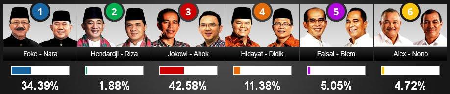 Inilah Hasil Quick Count Pilkada DKI Jakarta 2012 Litbang KOMPAS