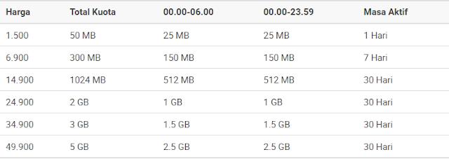 Harga Paket Internet AXIS Paket Bronet