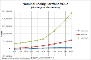 Nominal ending FIRE (financially independent, retired early) portfolio value after 40 years