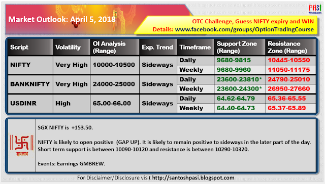Indian Market Outlook: 20180405