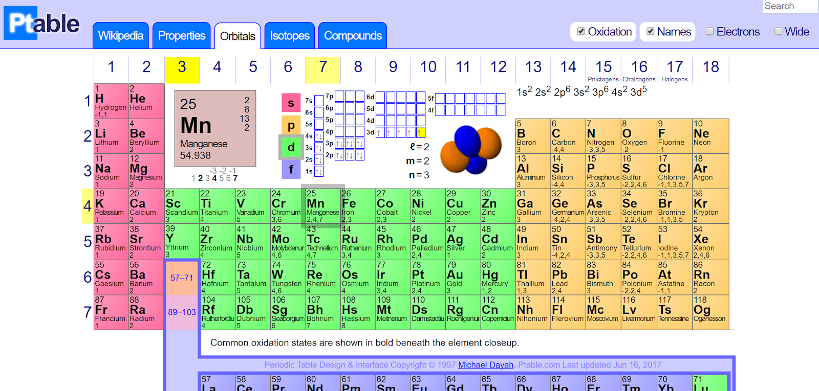 Free technology for teachers ptable interactive periodic table of ptable is not going to revolutionize the way that students learn the periodic table but it is another example of making academic information more urtaz