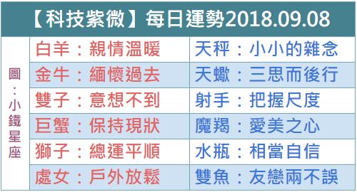 【科技紫微】每日運勢2018.09.08