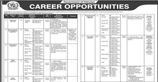 Federal Government Jobs 2019 in Pakistan | Pakistan Federal Govt Jobs Latest 2019