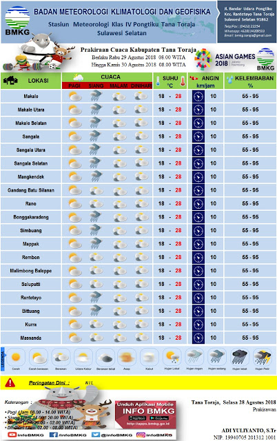 BMKG : Hari Ini, Hujan Sedang Akan Mengguyur Wilayah Tana Toraja dan Toraja Utara