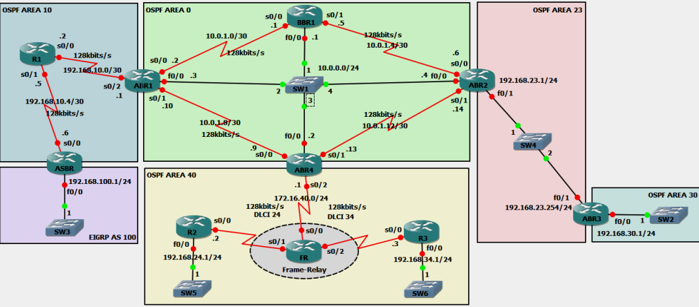 OSPF over Frame-Relay: Non-Broadcast - Network Information Journey