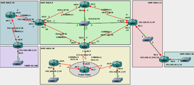 OSPF over Frame-Relay
