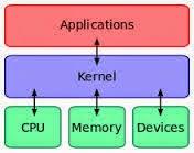 Kernel Android Adalah