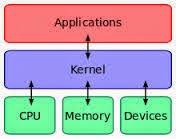 Apa arti Kernel di android system ?