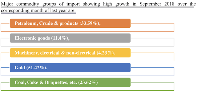 image for Commodity import growth India