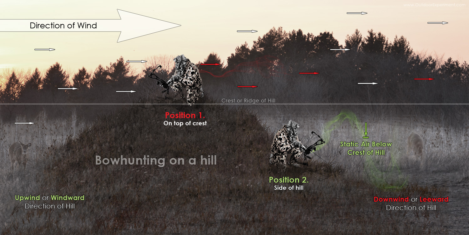 Bowhunting the crest or side of a hill