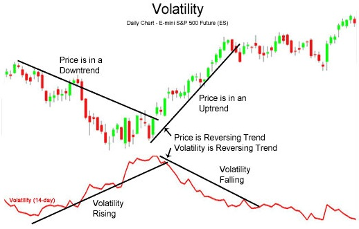 Forex volatility prediction