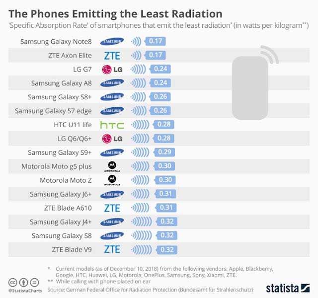 Smartphones Radiation/Yugatech