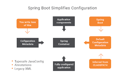 Top 5 Courses to Learn Spring Boot in 2019