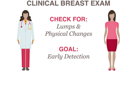 women age 40 and older should have a mammogram every year and should continue to do so for as long as they are in good health a mammogram is an xray exam