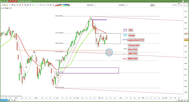 Analyse technique CAC40 [12/06/18] -1-