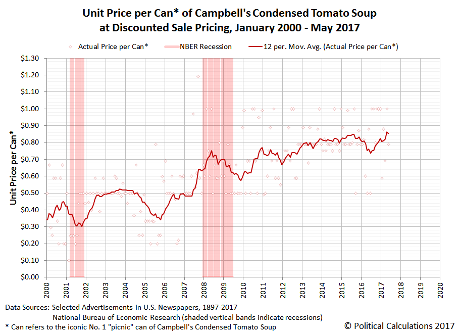 Unit Price per Can of Campbell's Condensed Tomato Soup at Discounted Sale Pricing, January 2000 to May 2017