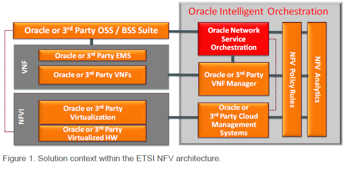 Broadband Traffic Management: Oracle introduces Network