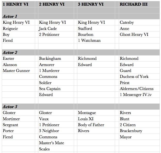 King Henry IV Part 1 - 10/10 Sample Essay