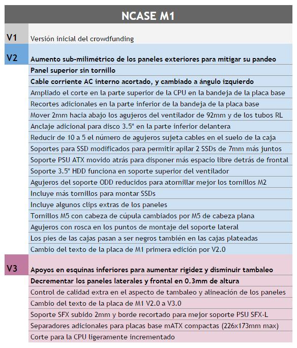 NCASE M1 revisiones V1 - V2 - V3 ligeras diferencias