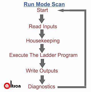 PLC Run mode Scan