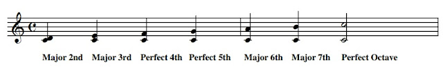 The intervals that occur between any note of a major scale and the tonic are either major or perfect