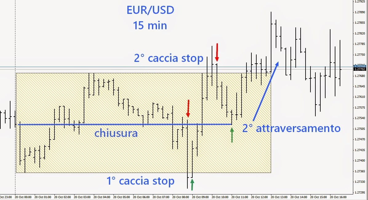 fare trading intraday sul forex eurusd