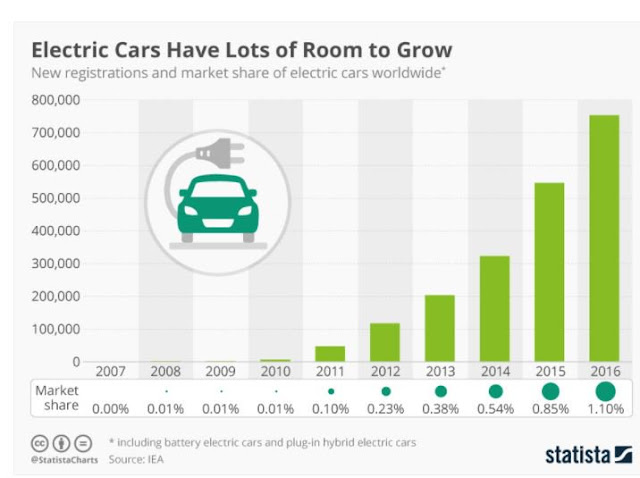 Transport Sector Primed for the Growth of Electric Vehicles
