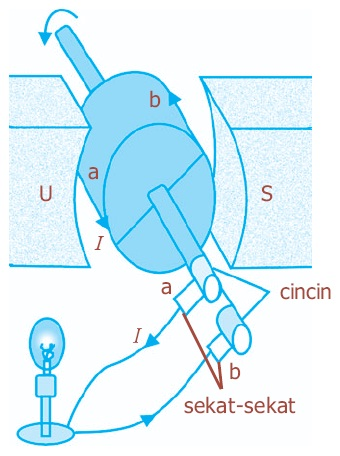 termodinamika: Fungsi dan Pengertian Generator