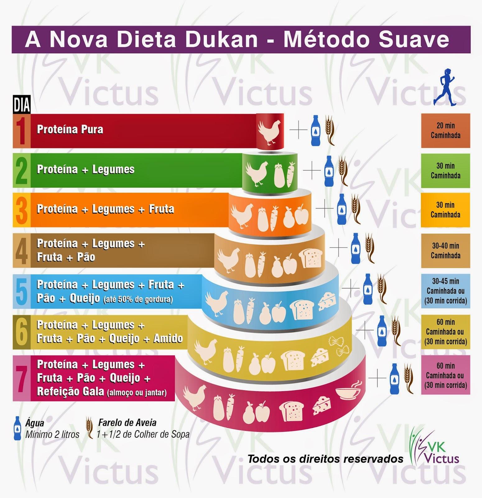 Dieta dukan receitas fase ataque