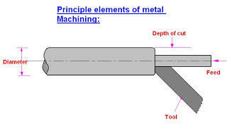 Cutting Speed,Feed ,Depth Of Cut in Machine tools