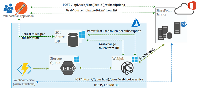 azure queue architecture diagram technology space with nakkeeran building sharepoint webhook  building sharepoint webhook