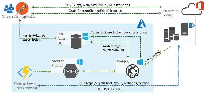 Technology Space with Nakkeeran: Building SharePoint Webhook