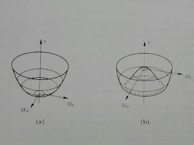 Potencial del Campo de Higgs