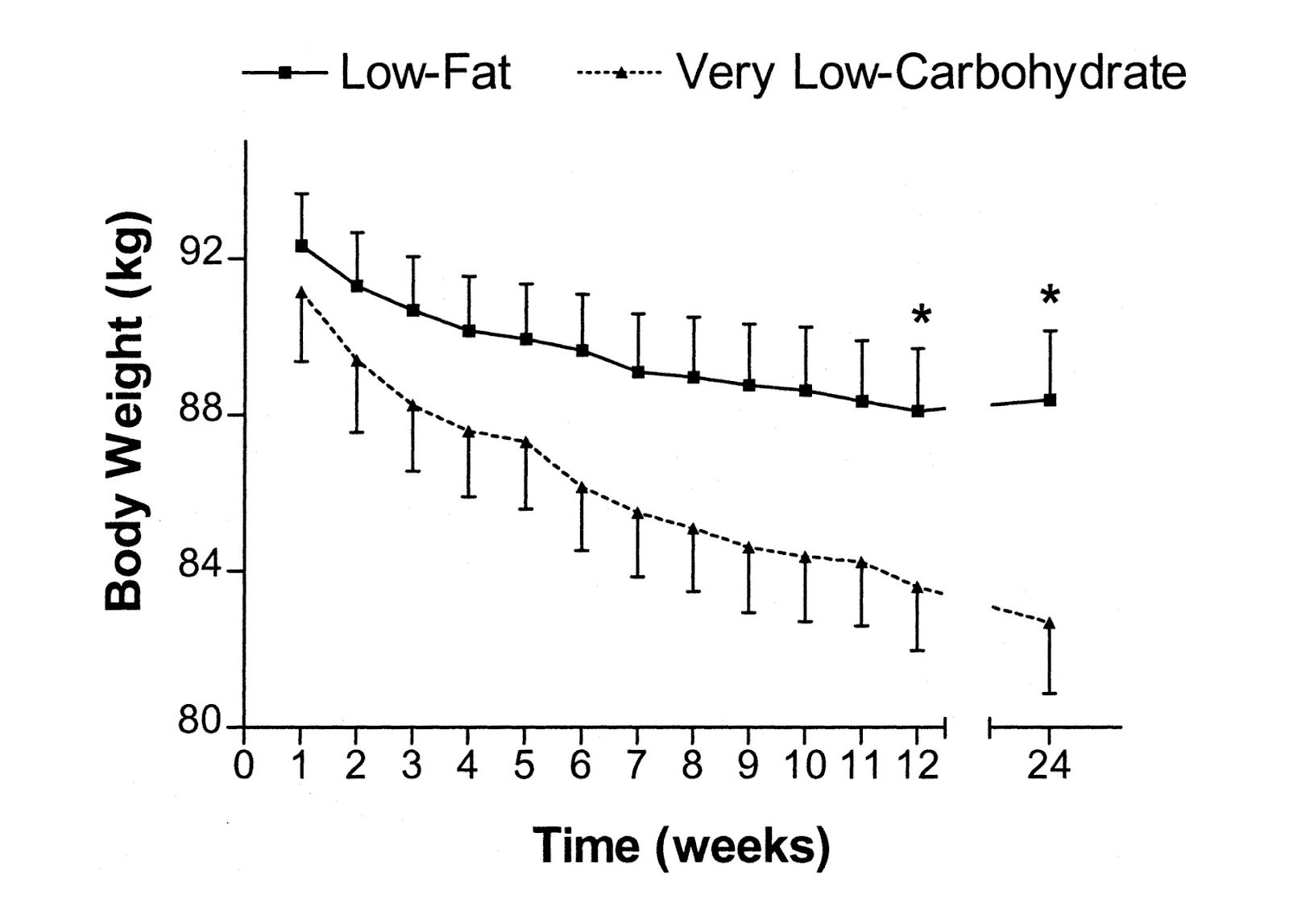 data penurunan berat badan