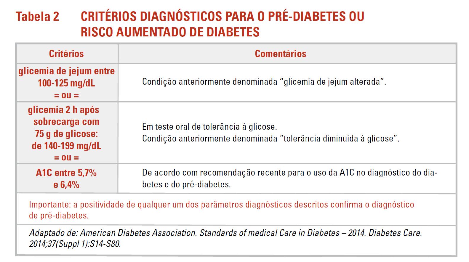 a1c 6 4 pre diagnóstico de diabetes