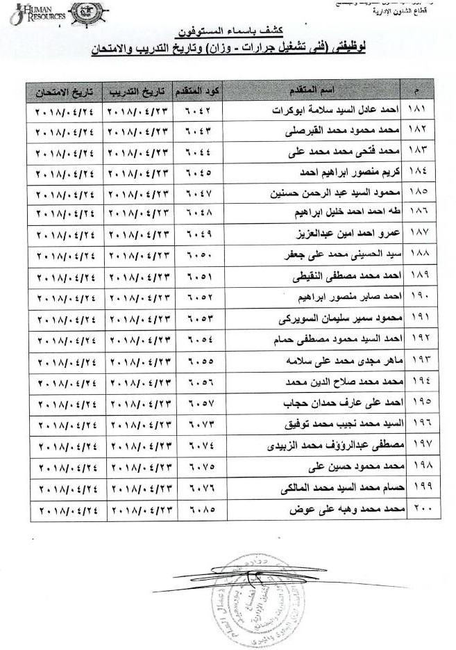 نشر اسماء المستوفين لمسابقة بورسعيد لتداول الحاويات والبضائع