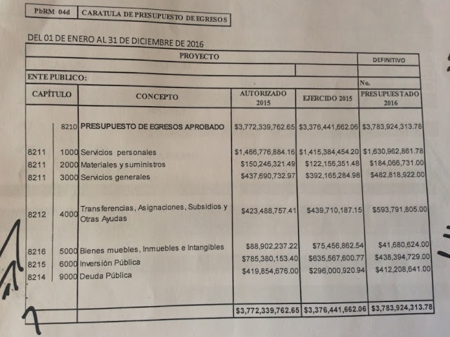 Ayuntamiento de Toluca, gastos