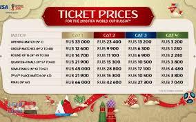 أسعار تذاكر مباريات كأس العالم في روسيا 2018
