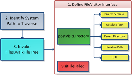 Java NIO 2 Recursive Directory Listing Example | ThinkTibits!