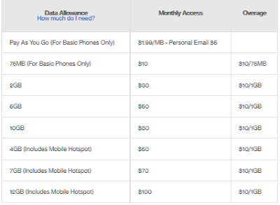 verizon nationwide 65 plus plan data plans