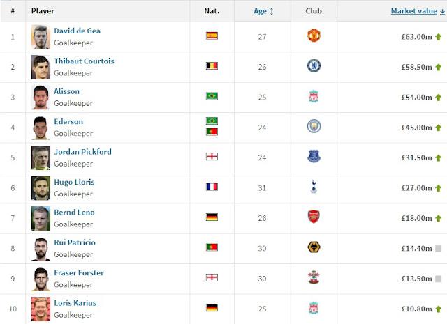 Qua mặt Alisson, De Gea đắt giá nhất Premier League 2