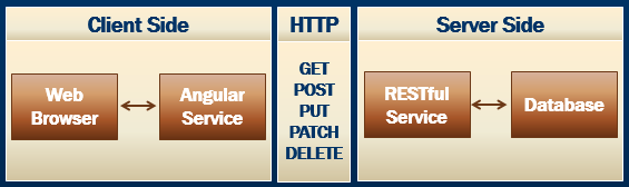 angular client server architecture